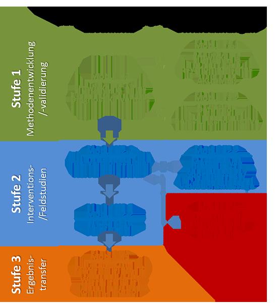 projectStruktur